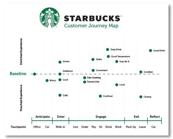 jornada de Compra à jornada de Cliente
