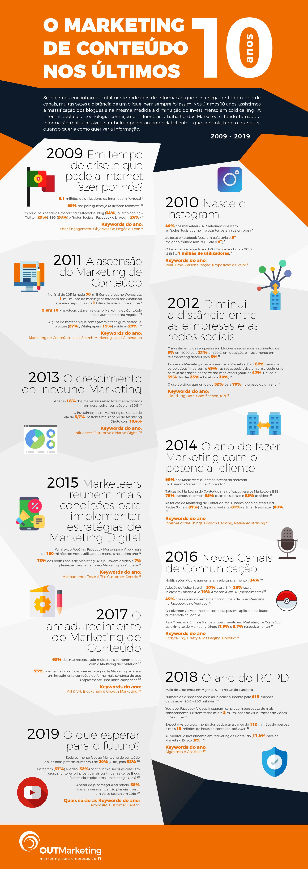 O Marketing de Conteúdo nos últimos 10 anos